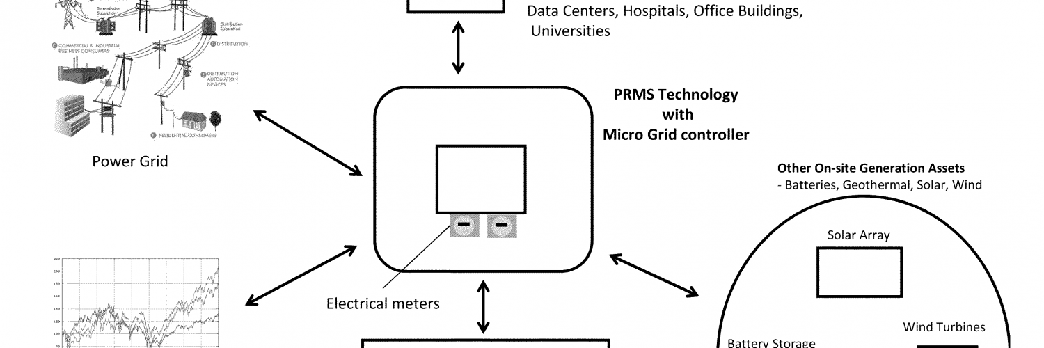 Systems And Methods For Microgrid Power Generation